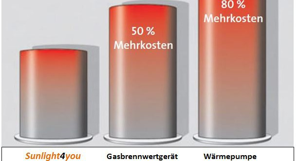 Investitionskostenergleich sunlight4you Gasbrennwert Wärmepumpe mit Text